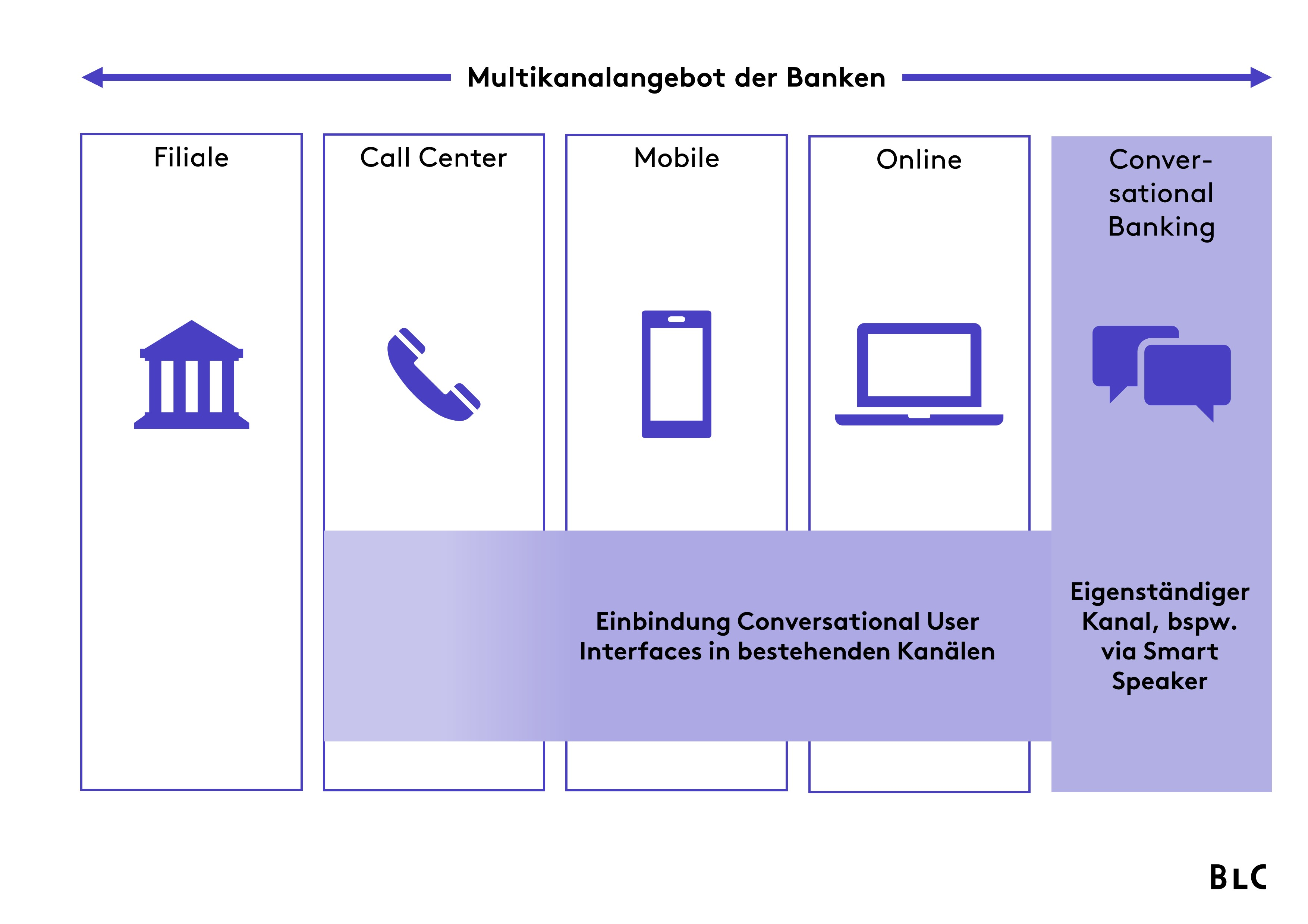 Multikanalangebot der Banken