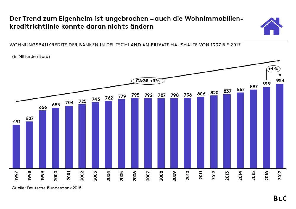 Wohnbaukredite in Deutschland 1997-2017