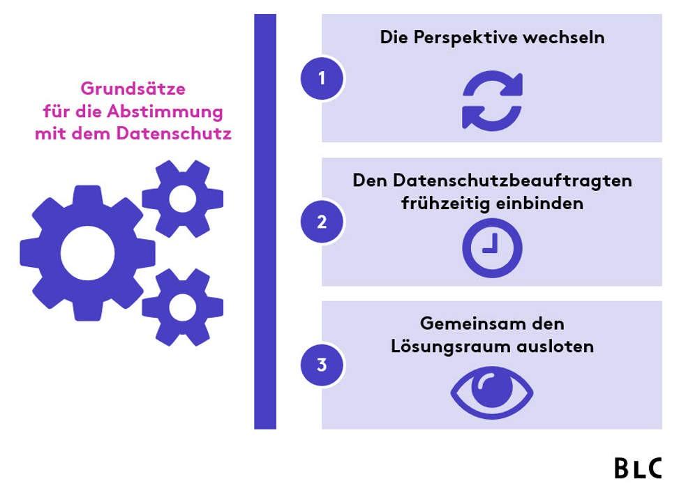 Grundsätze für die Abstimmung mit dem Datenschutz