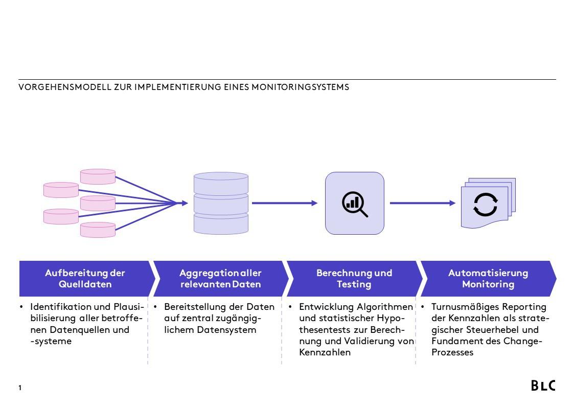 Vorgehensmodell zur Implementierung eines Monitoringsystems