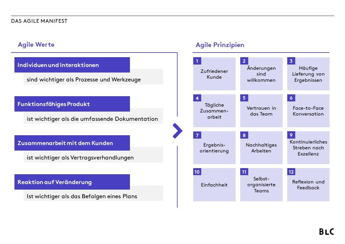 Das agile Manifest