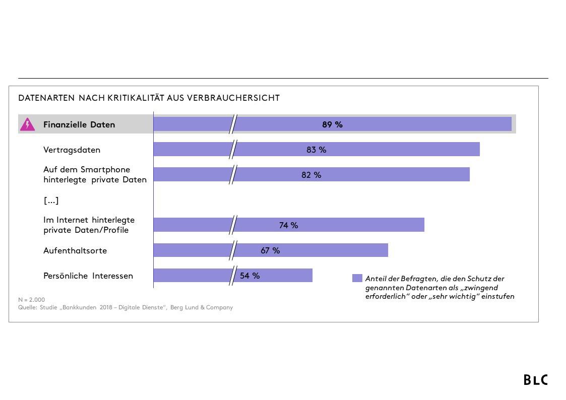 Datenarten nach Kritikalität aus Verbrauchersicht