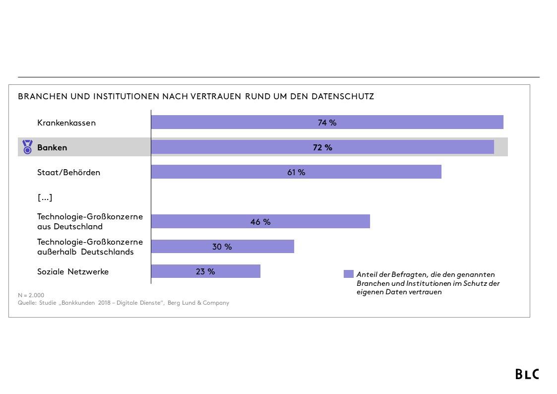 Branchen und Institutionen nach Vertrauen rund um den Datenschutz